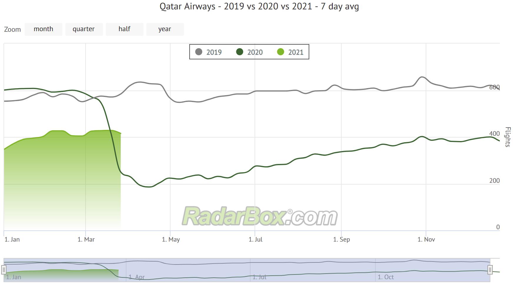 Qatar Airways radarbox traffic graph