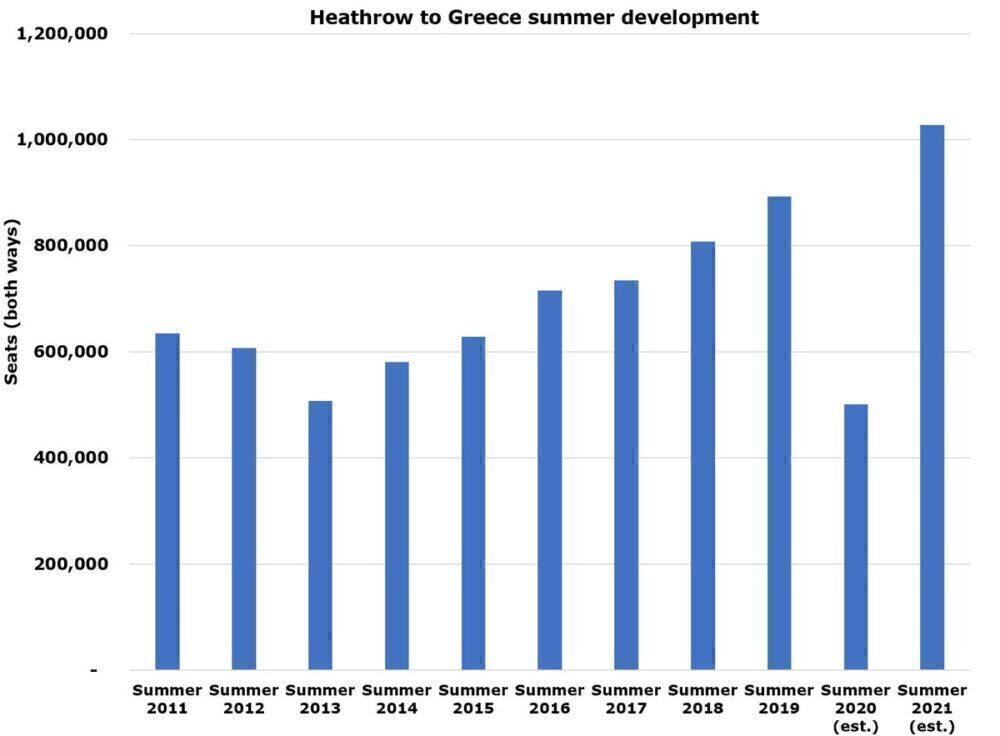 Heathrow to Greece summer capacity