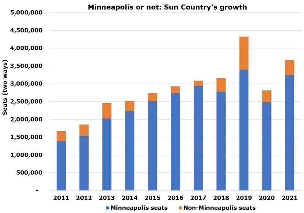 Sun Country growth