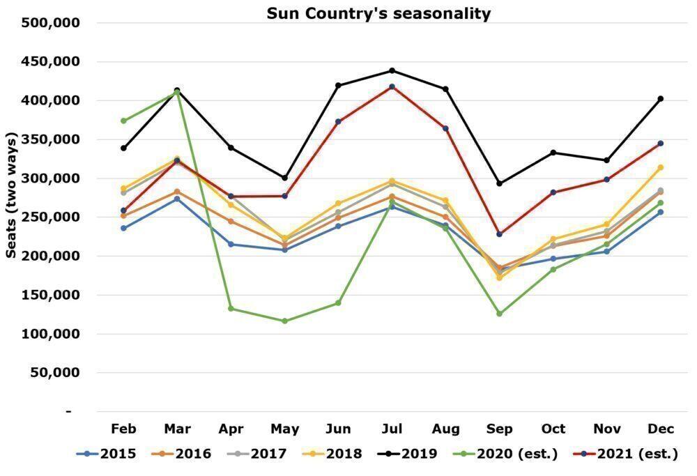 Sun Country's seasonality