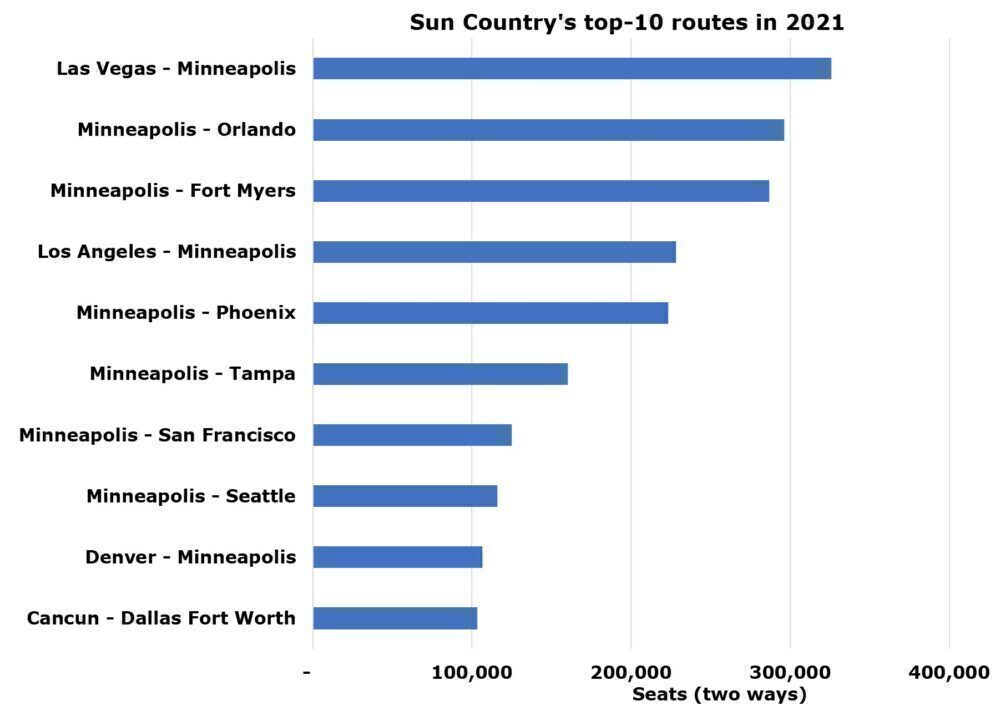 Sun Country's top routes in 2021