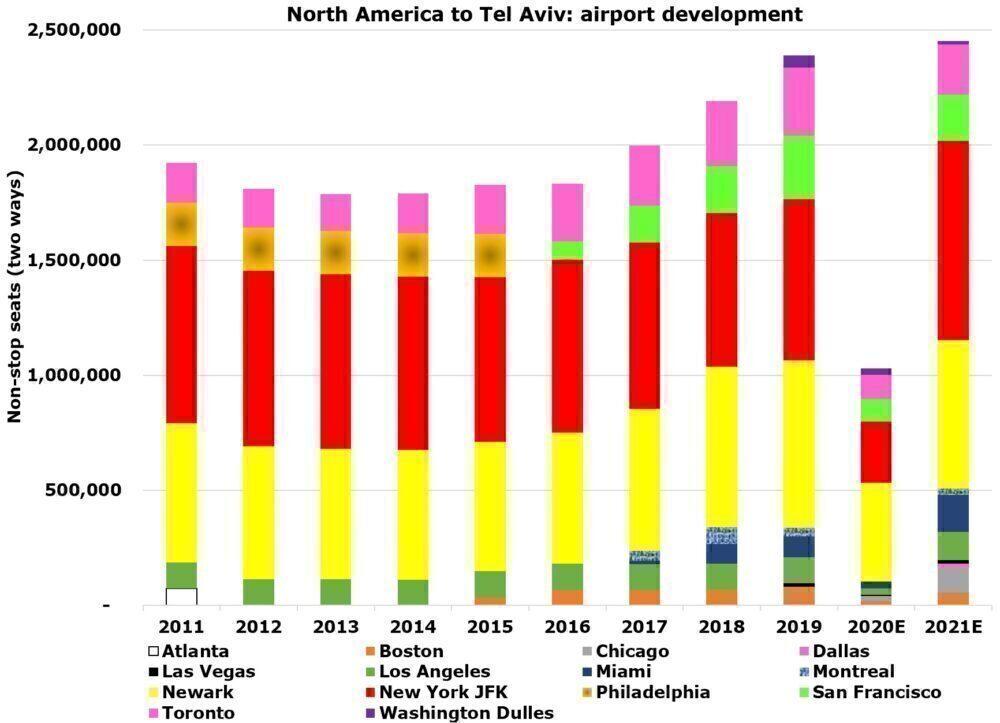 Tel Aviv to North America airports