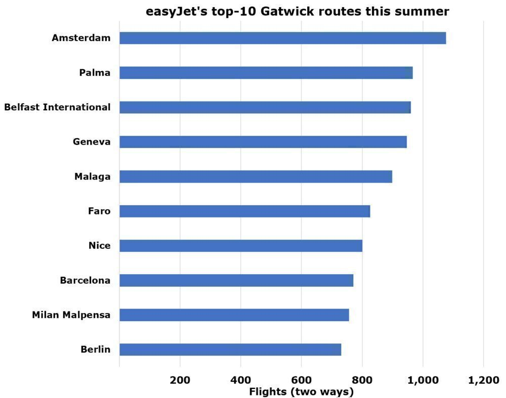 easyJet's top Gatwick routes