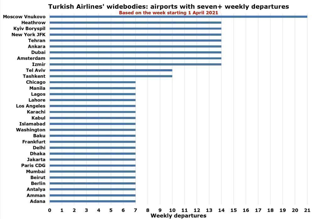 Turkish Airlines routes
