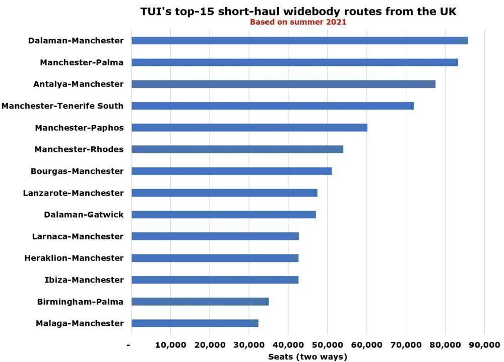 TUI's widebody routes