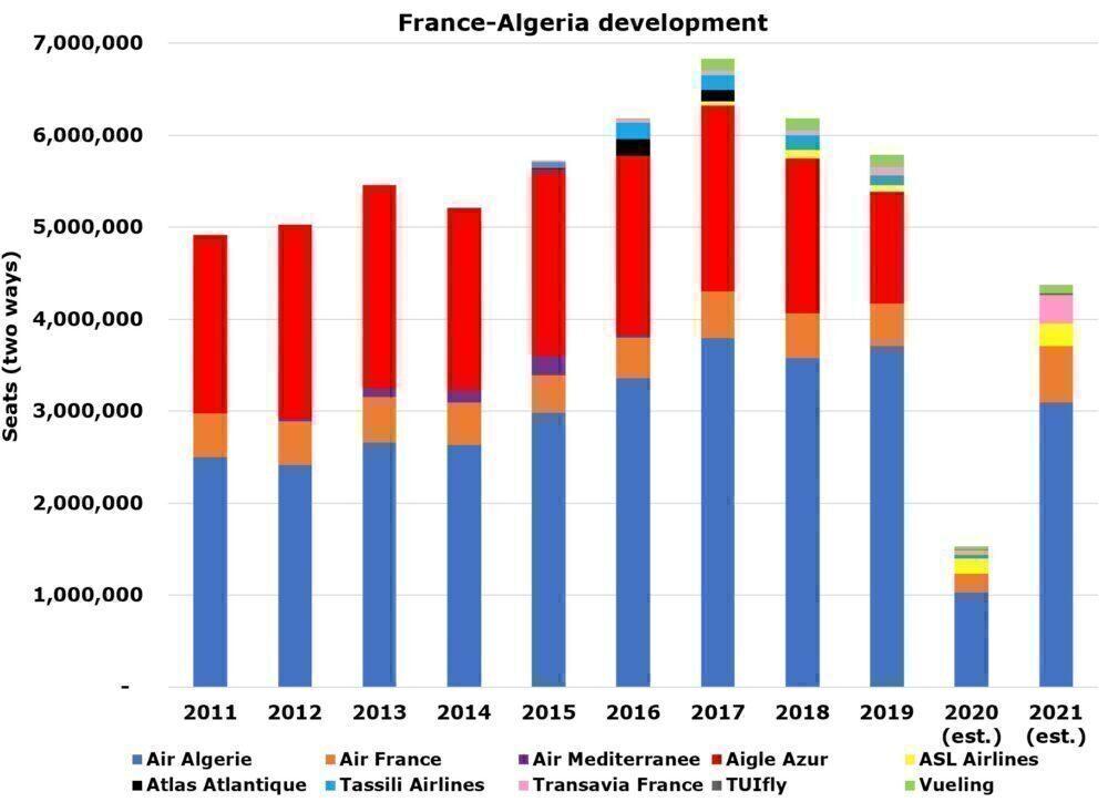 France to Algeria.