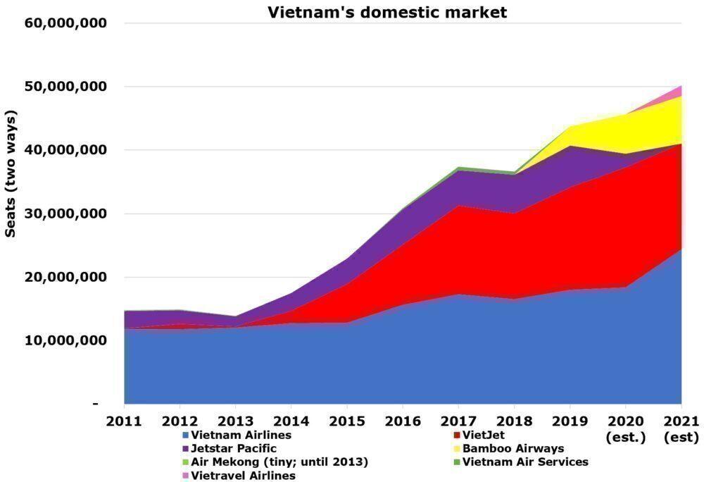 Vietnam's domestic market