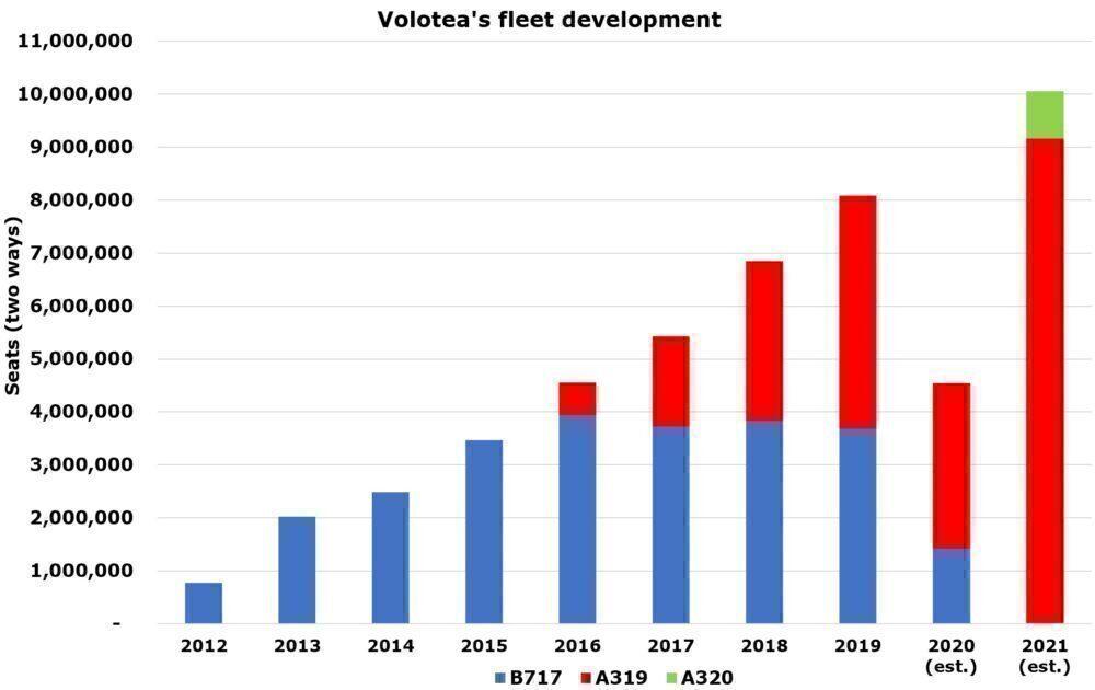 Volotea's development
