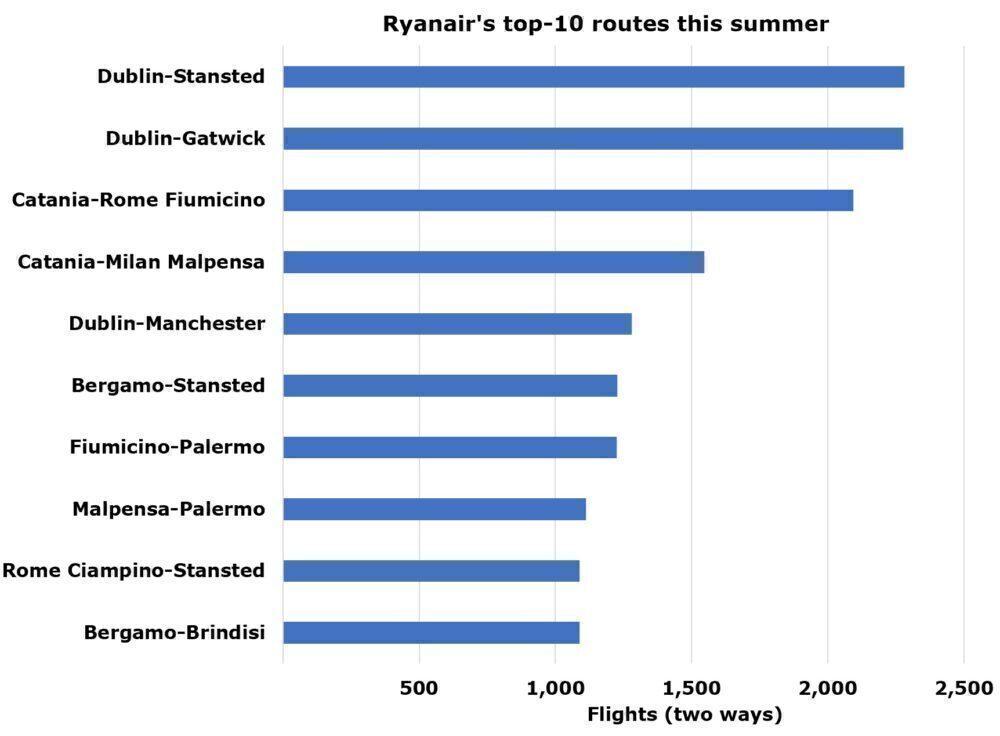 Ryanair's top routes