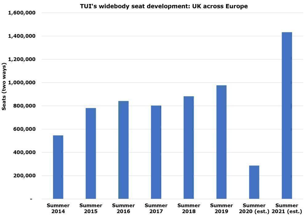 TUI's big development