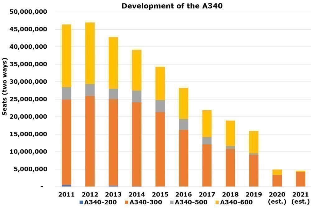 A340 development