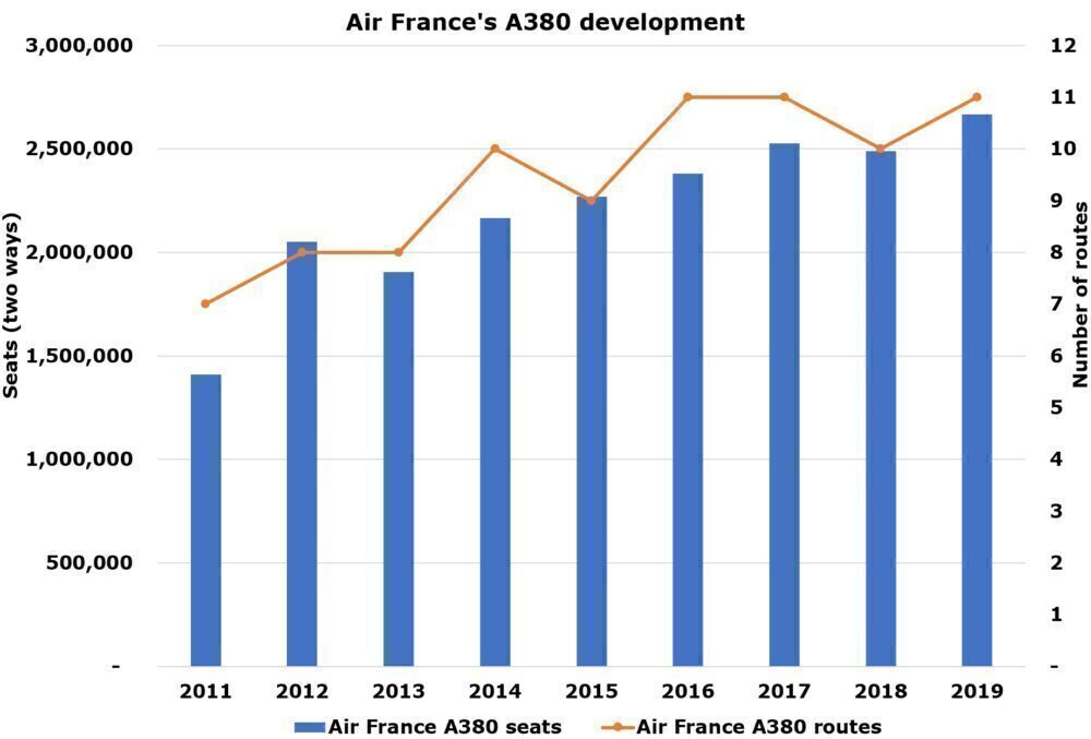 Air France Held 5% Of Total A380 Seats With Just 10 Aircraft