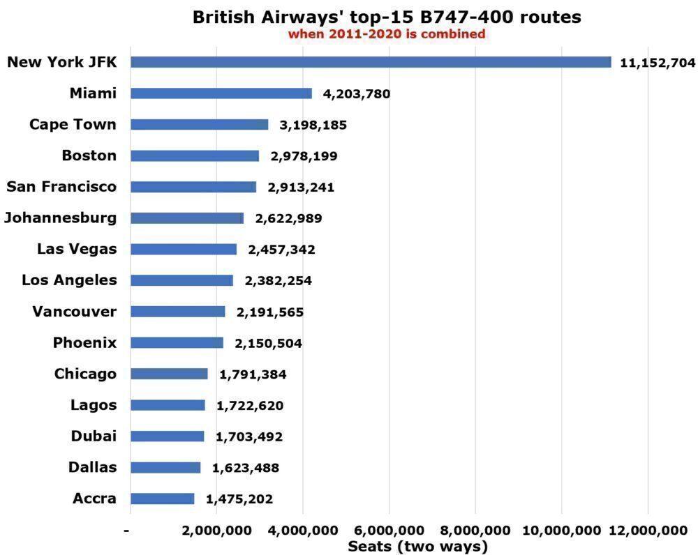 BA's top 747 routes
