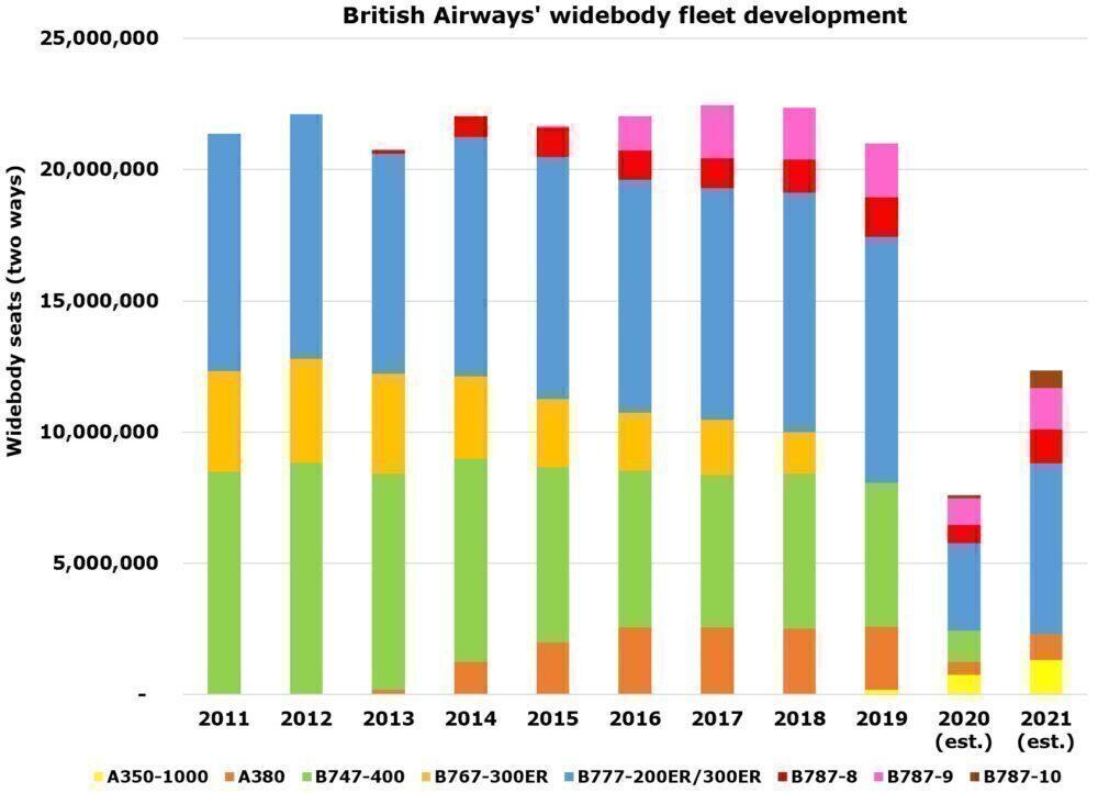 British Airways widebody fleet