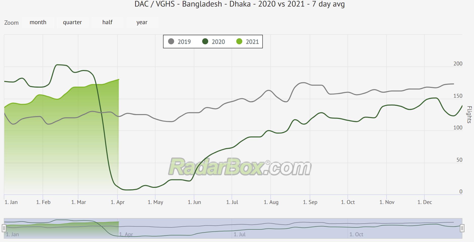 Radarbox graph of Dhaka traffic