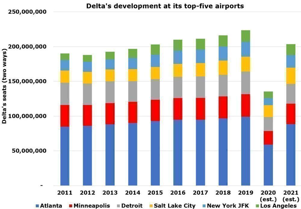 Delta's top-five airports