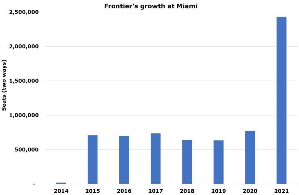 Frontier at Miami