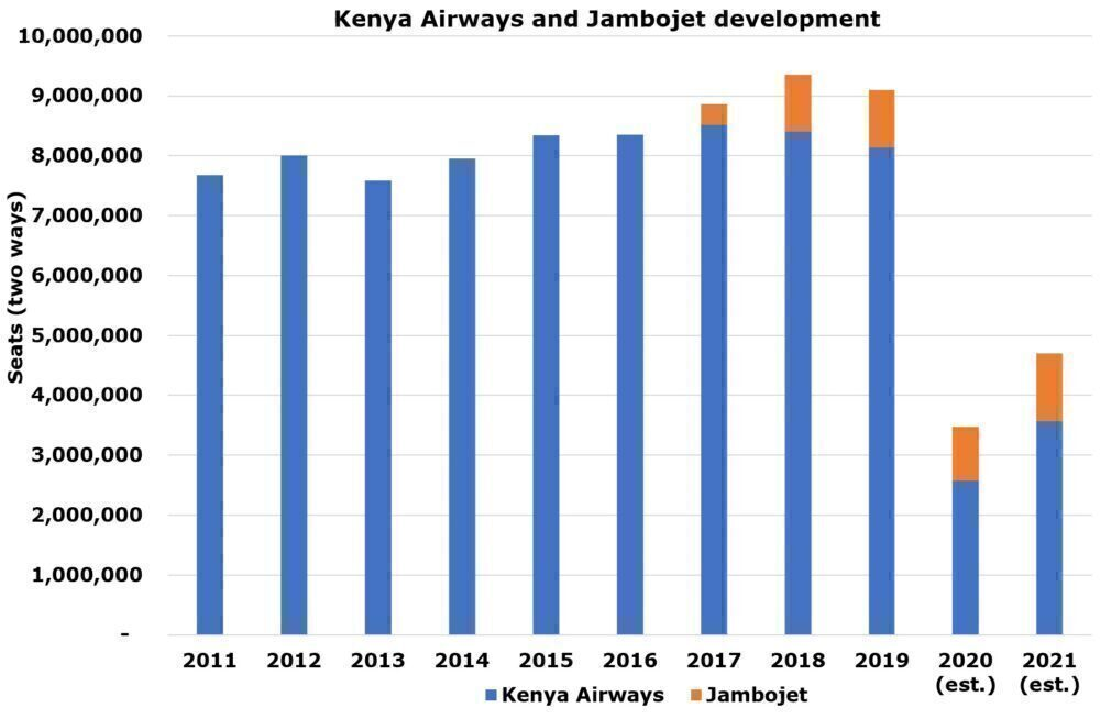 Kenya Airways development