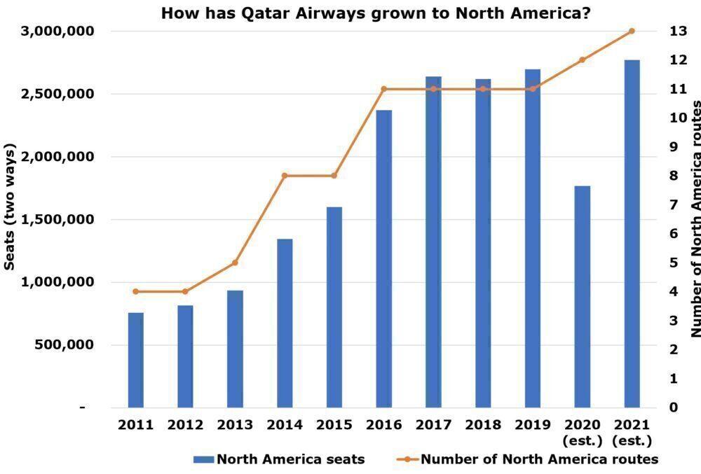 Qatar Airways to North America