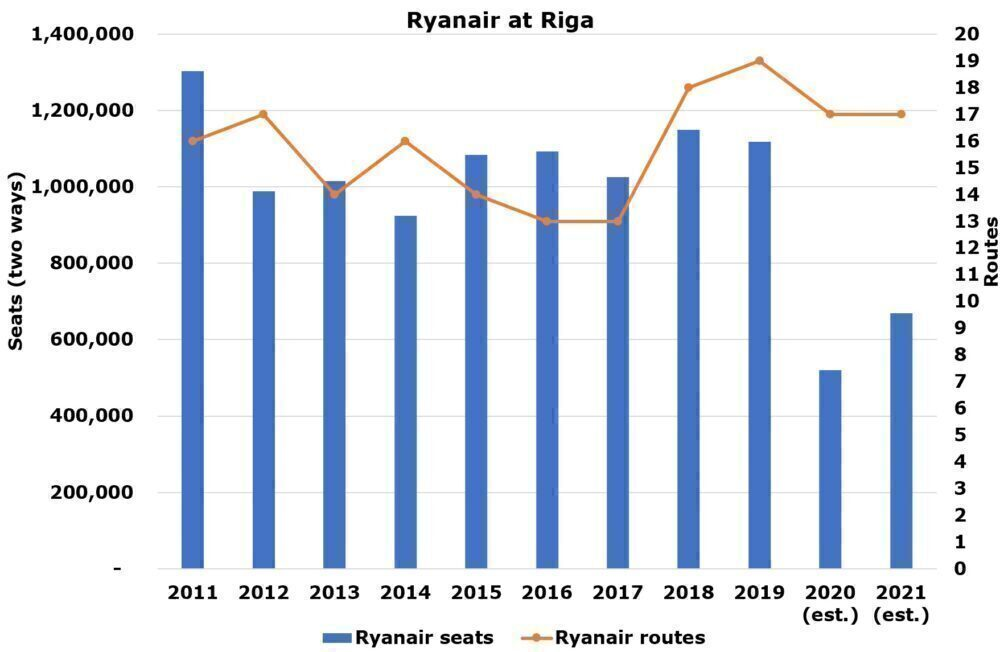 Ryanair Riga Rivalry: Inside The Competition With airBaltic
