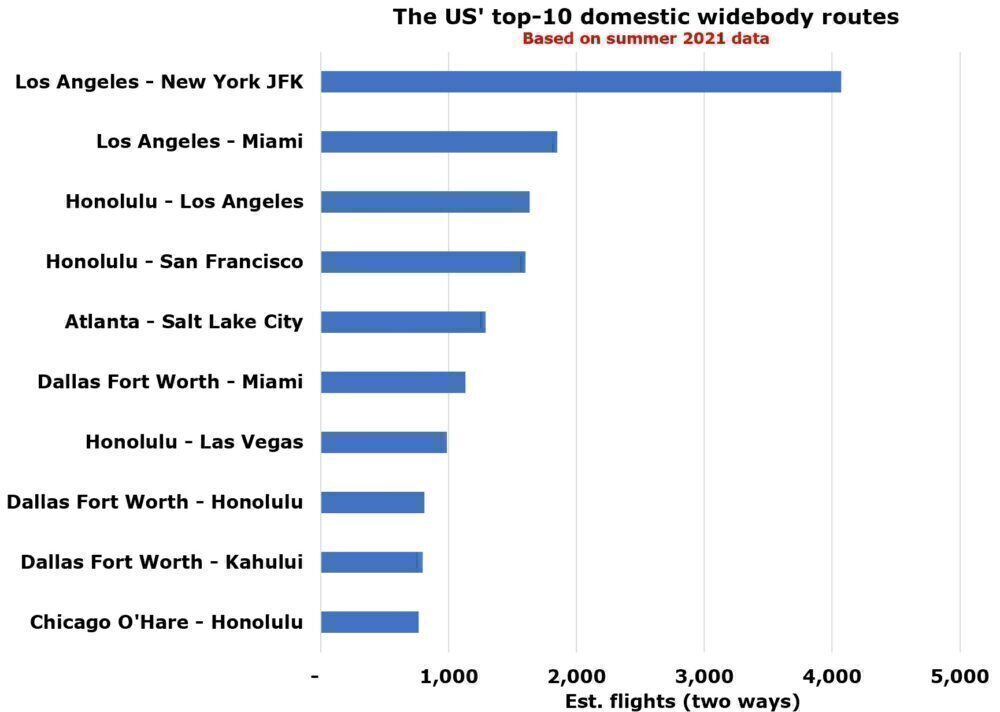 Top US airports for widebodies