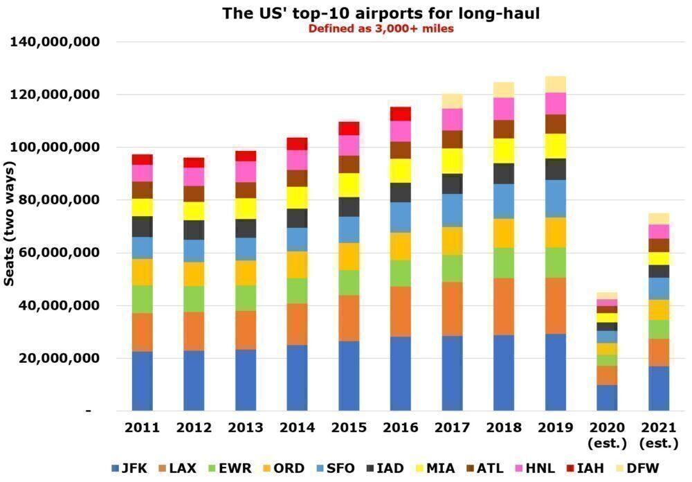 JFK Remains Top International Hub Despite COVID-19