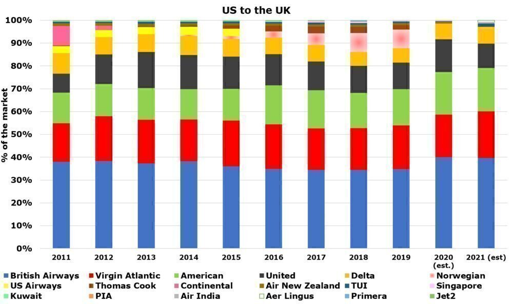 WOW: 38 US Airports Had Non-Stop UK Connections In The Past Decade