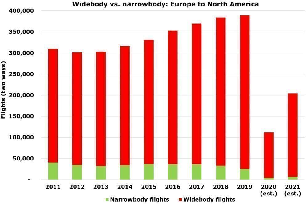 Widebody vs. narrowbody