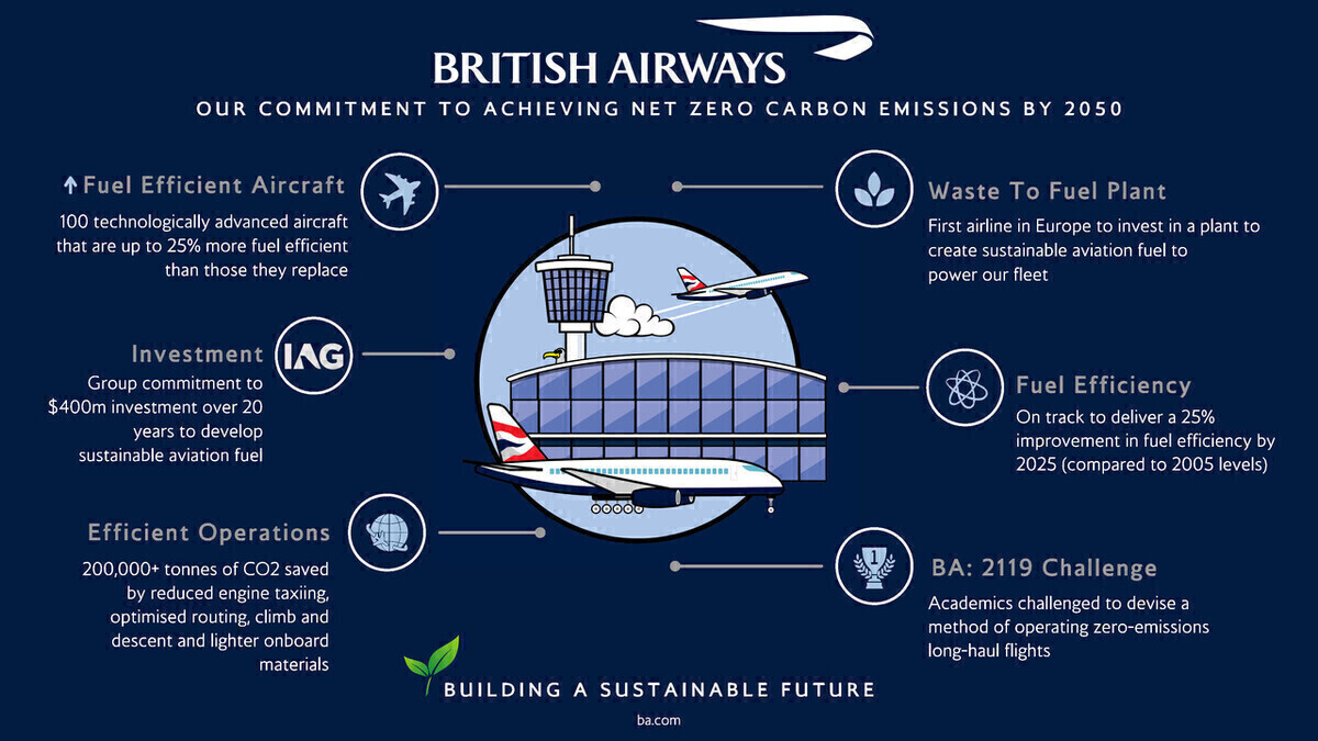 British Airways, Carbon zero, Hydrogen