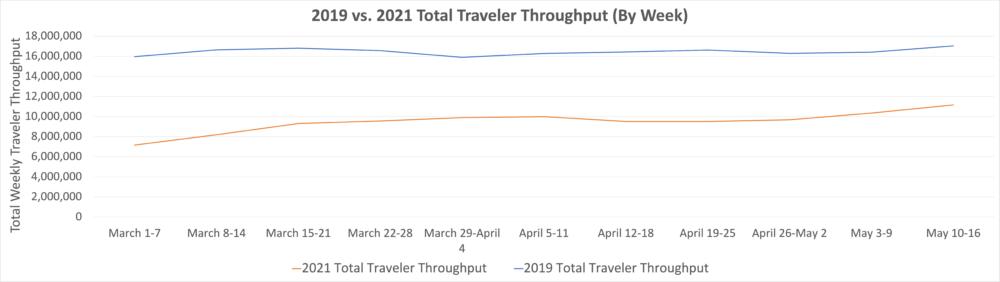 2019 vs. 2021 Travel Numbers
