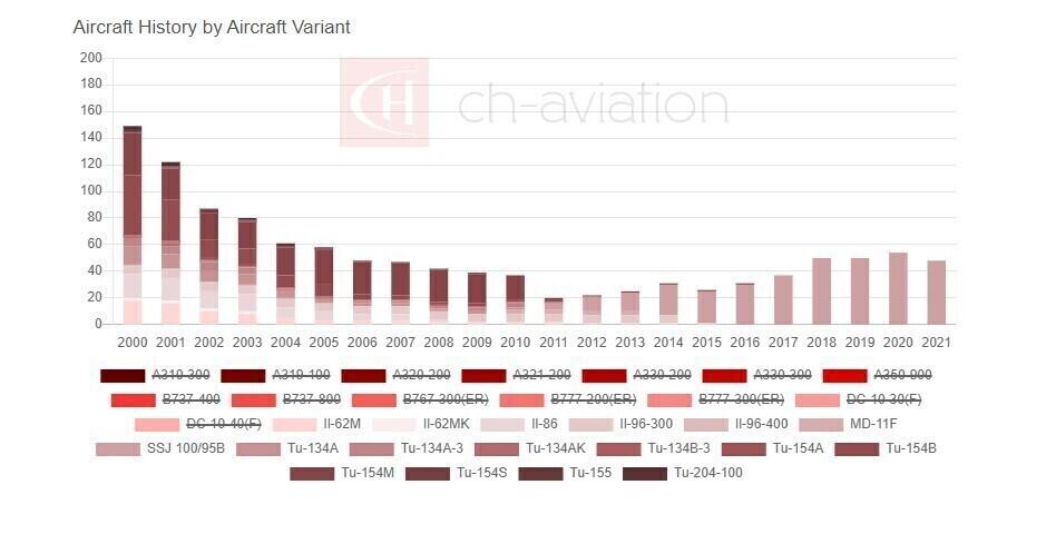 Aeroflot Russian Fleet Graph