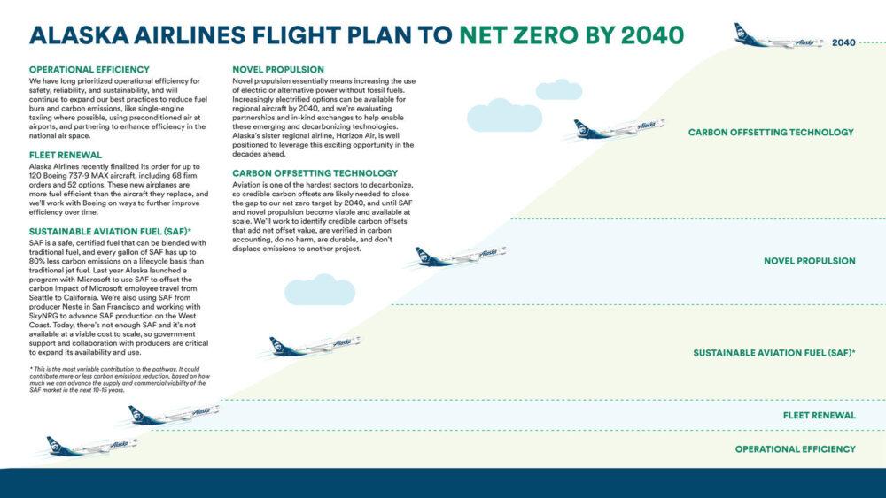 Alaska Airlines Goals