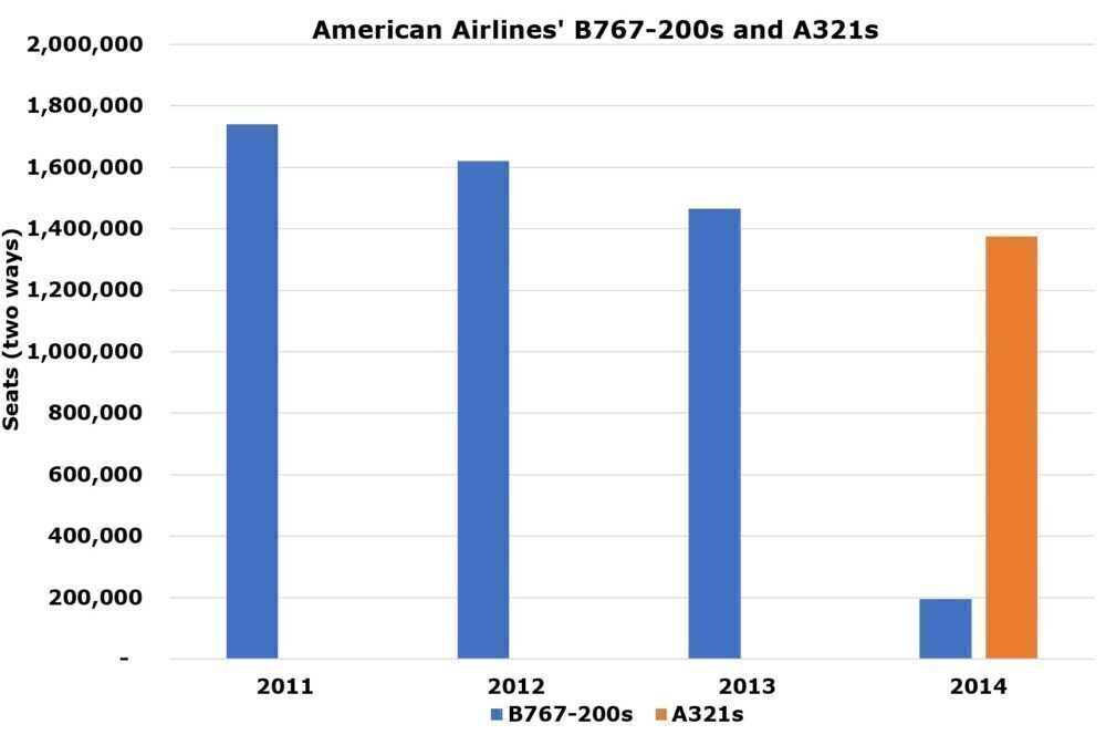 Seven Years Later: Remembering The American Airlines Boeing 767-200