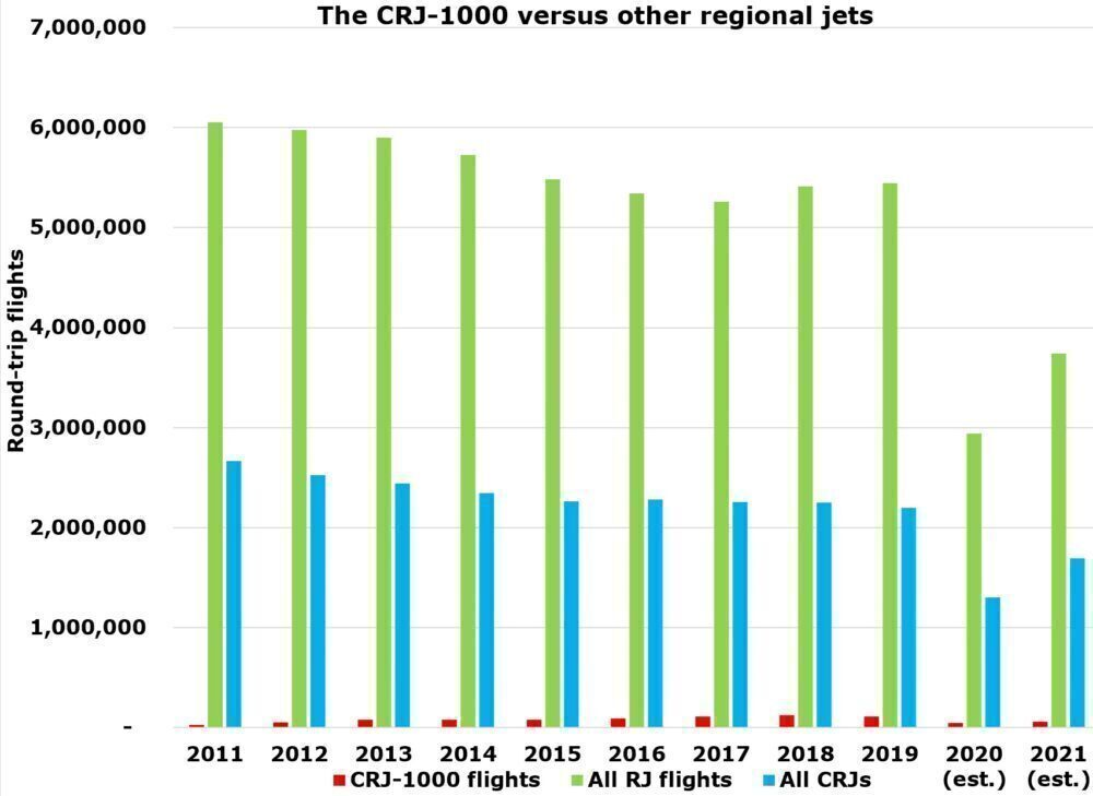 The Rise & Fall Of The Bombardier CRJ-1000
