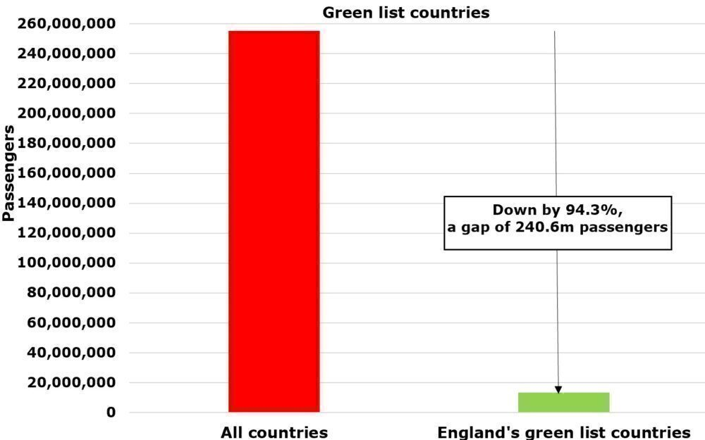Missed Opportunity: How Important Are The UK's Green List Countries?