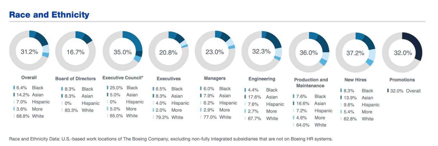Boeing diversity metrics report