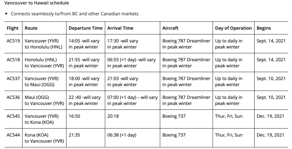 Air Canada Bets On Winter With New Hawaii Flights