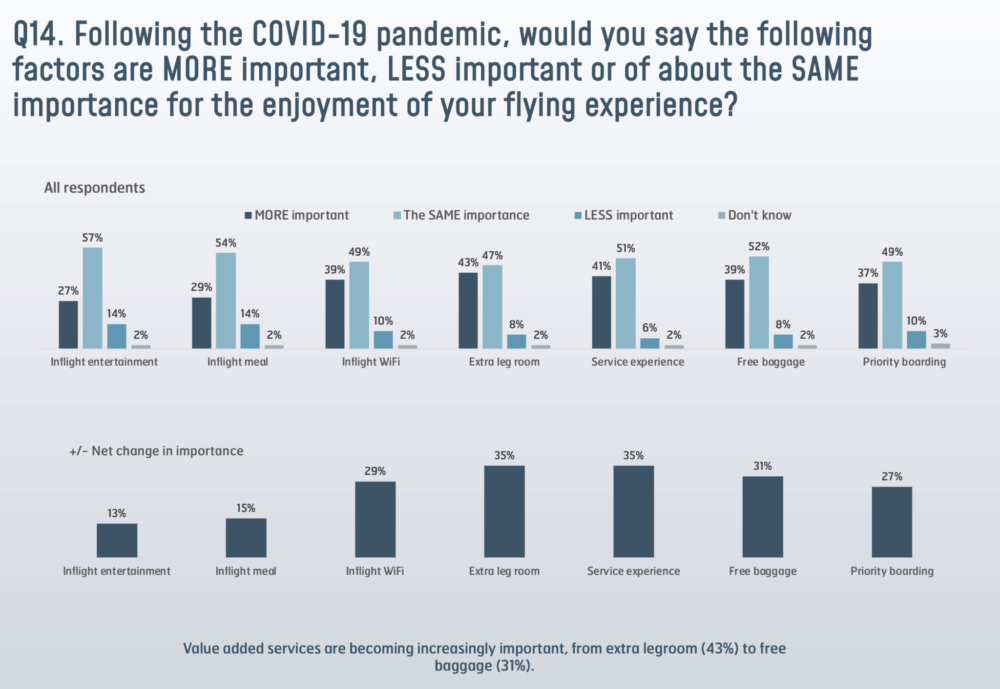 Has The Pandemic Slowed Investment In Inflight Connectivity?
