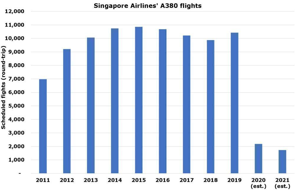 Singapore's Giant: Less Than 2,000 Airbus A380 Flights Scheduled In 2021
