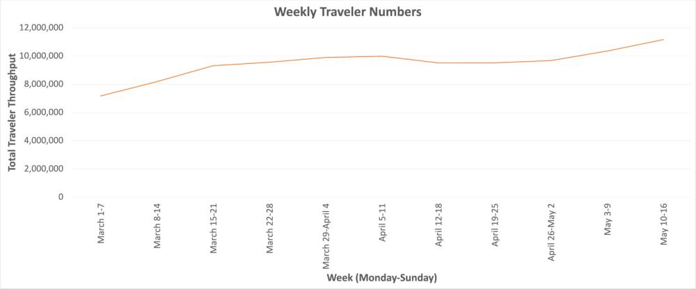 Weekly passenger numbers