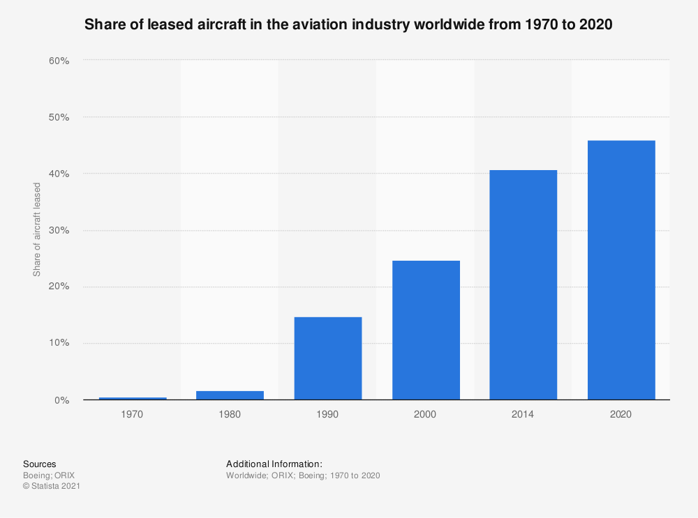 Wow: Aviation Has Lost Everything It Had Made Since WW2