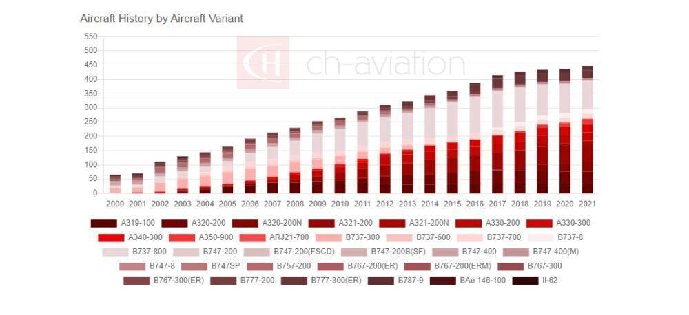Air China Fleet Growth