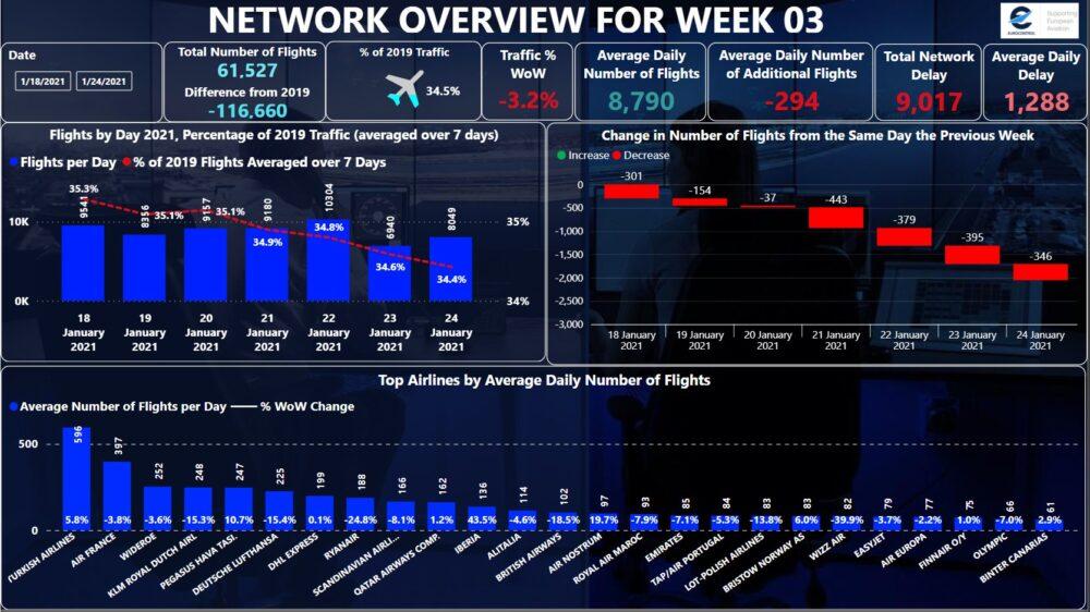 Eurocontrol statistics