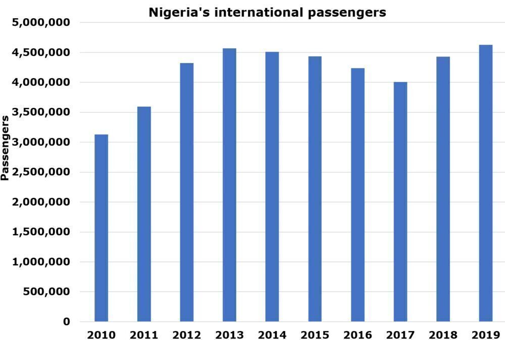 Nigerian Networking: A Look At The Country's International Routes
