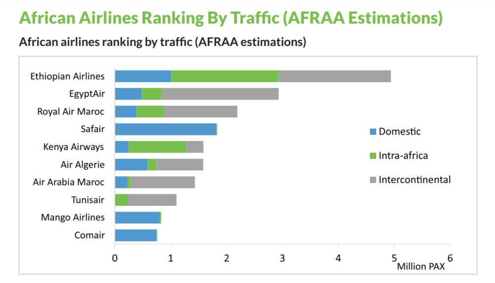 AFRAA Report