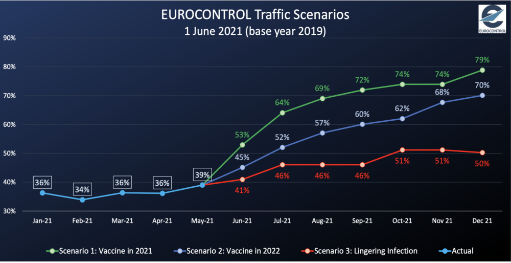 Eurocontrol's Worst Case Scenario Sees Air Traffic Recovering By 50%