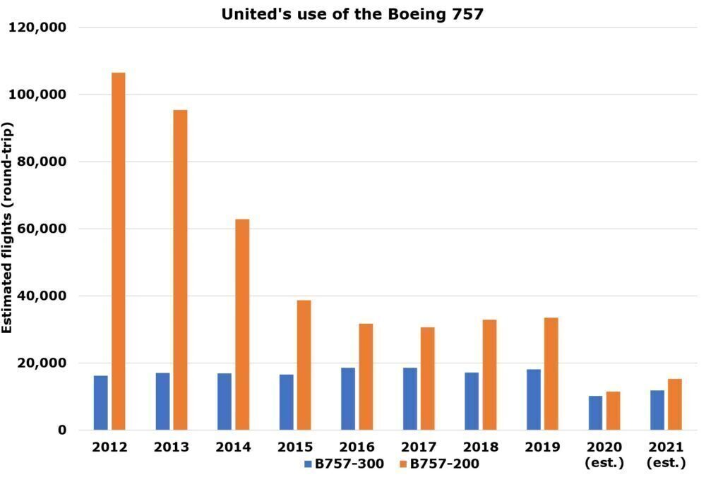 Flying Pencil: Inside United's Boeing 757-300 Operations
