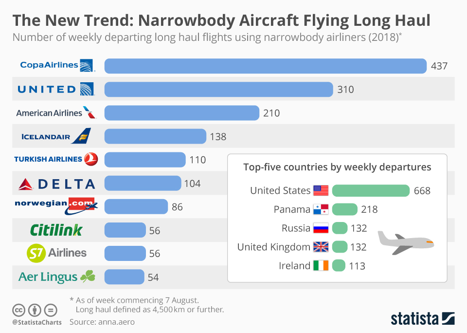The Rise Of Long Haul Narrowbody Flights