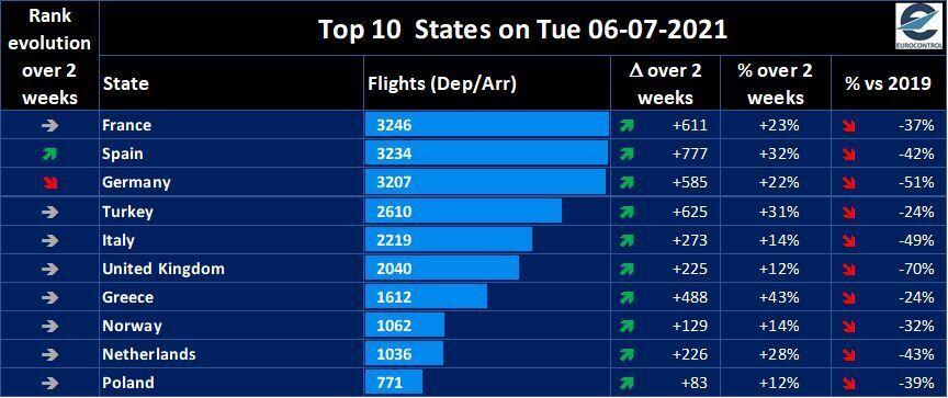 Eurocontrol flights