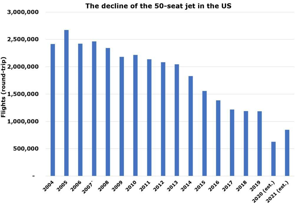 50-seat jet decline in the US